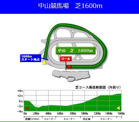 20170225_中山記念1